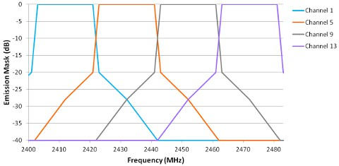 Choosing the clearest channels for WiFi    continued